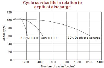 levensduur loodvliesaccu in cycli