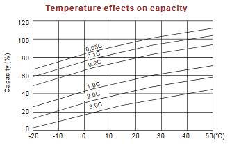 effect temperatuur loodvliesaccu (7 Ah) in cycli