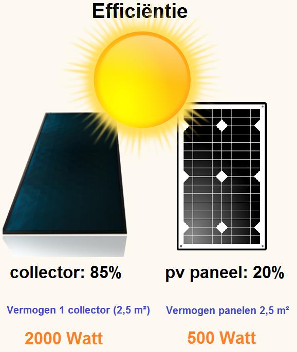 vergelijking efficiëntie zonnepaneel zonneboiler