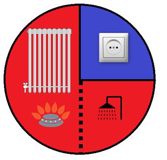 verdeling gas en elektra
