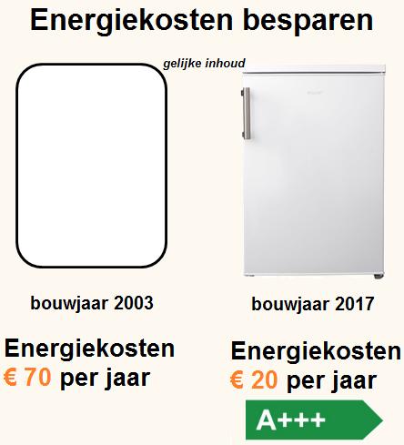 energiezuinige vriezer