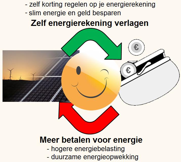 zelf energierekening verlagen