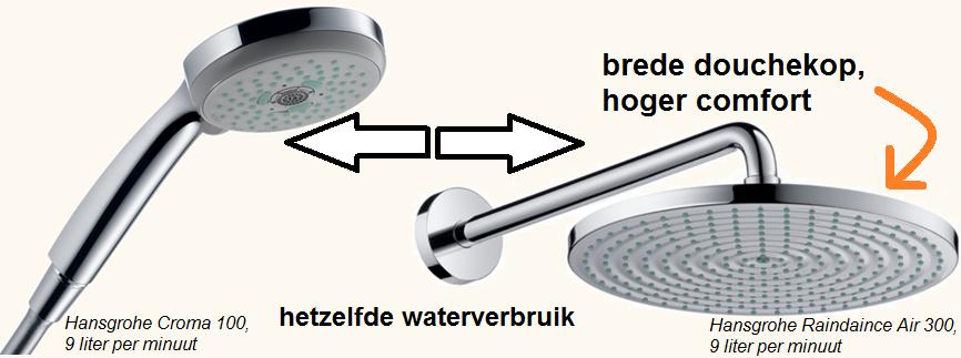 beter comfort waterbesparende regendouche dan gewone douche