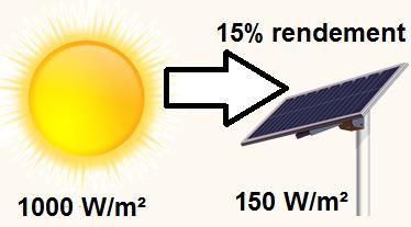 rendement zonnepaneel