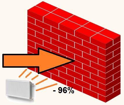 besparing radiatorfolie
