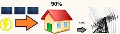 hoeveel zonnepanelen op je dak